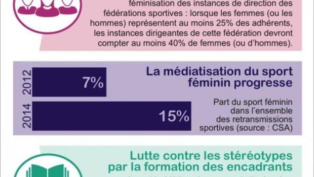 http://avenirdusport.com/Femmes et Sport MDD janvier 2015