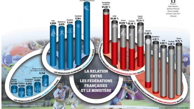 http://avenirdusport.com/Rapport Ministere Sport et federations 2013