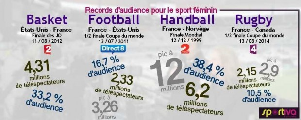 http://avenirdusport.com/record audience sport fu00E9minin Sportiva fevrier 2015