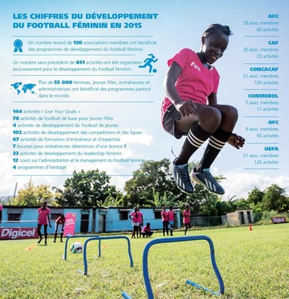 FIFA Femmes 2015