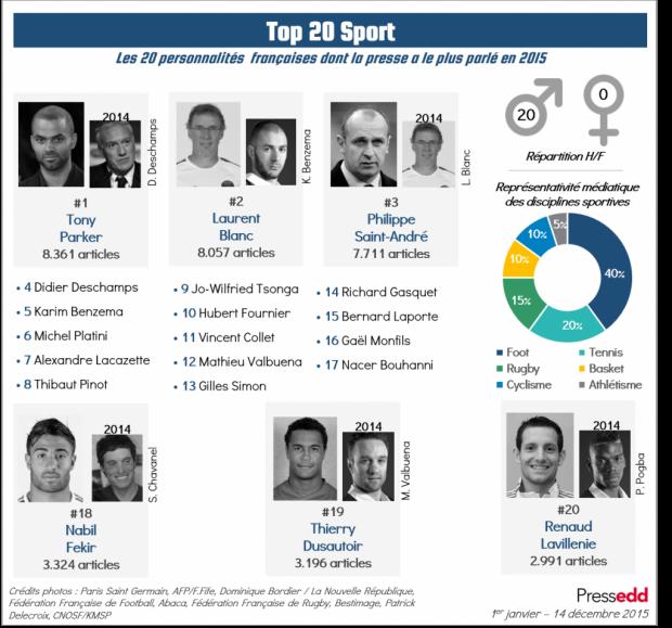 presse TOP20 Sport EDD