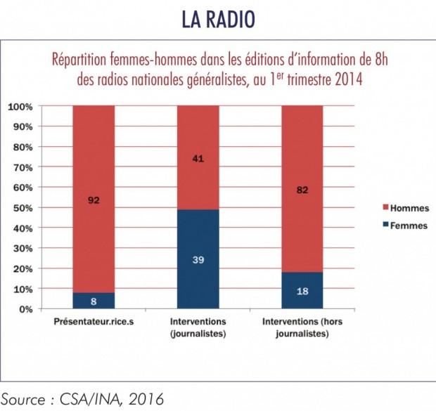 femmes en radio