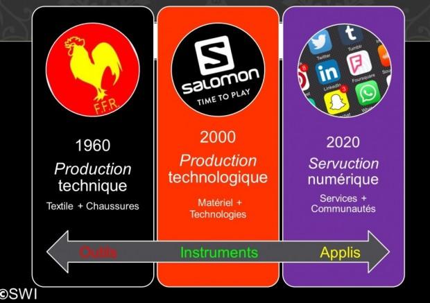Sport 2030 outils instruments applis