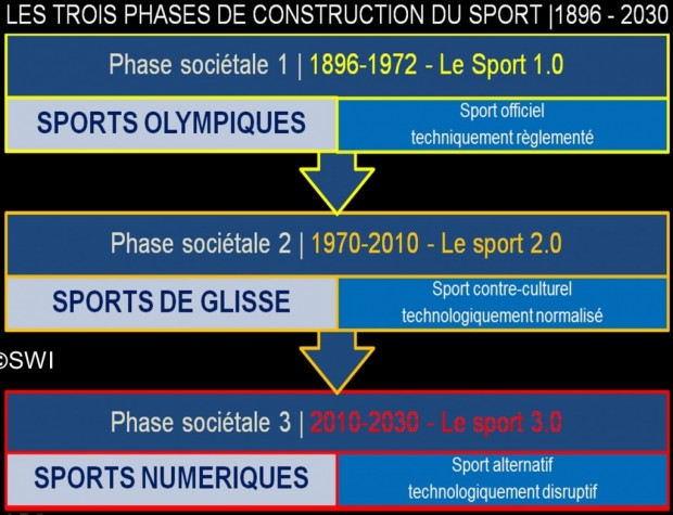 Sport 2030 phases diverses