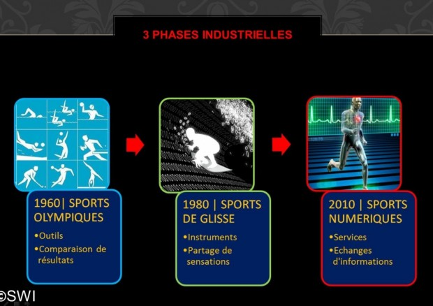 Sport 2030 phases industrielles
