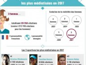 Top 100 sportives mediatisees 2017