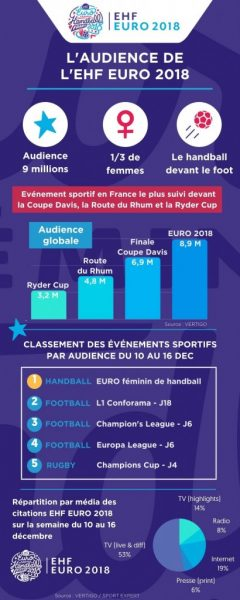 Audience handball Euro 2018